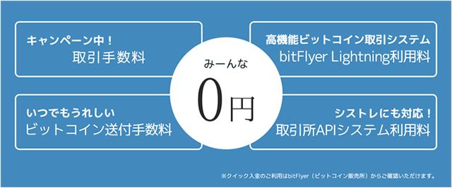 通常のビットコイン現物取引と同じで、ビットコインFXのビットフライヤーライトニングでも「送金」、「売買の手数料」は無料です。